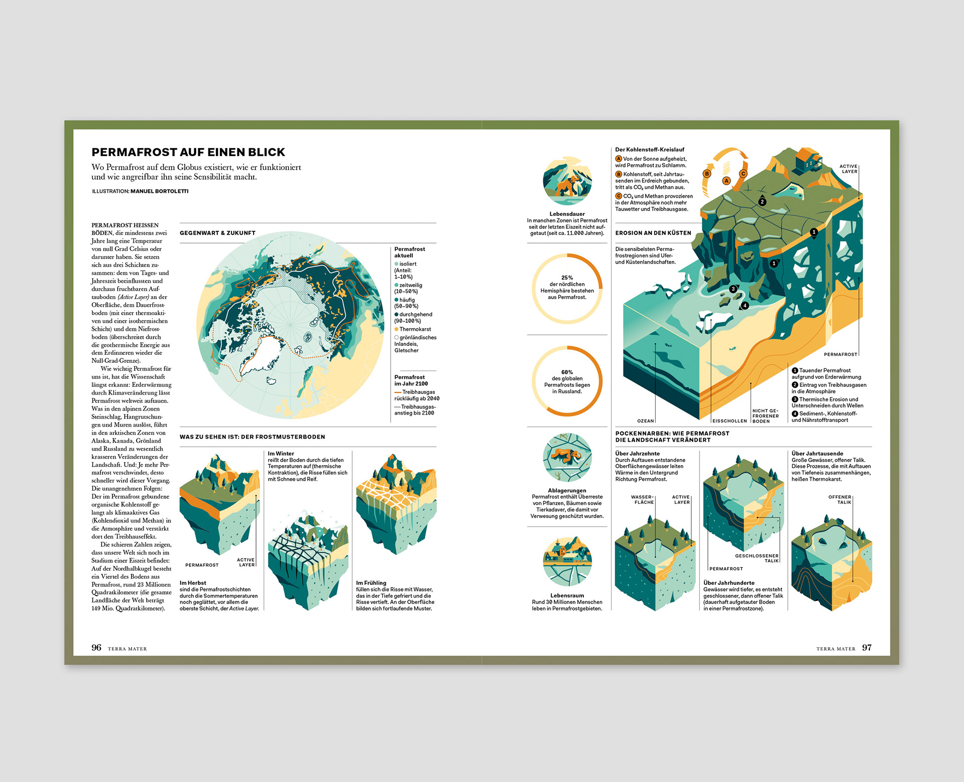 Manuel Bortoletti infographic