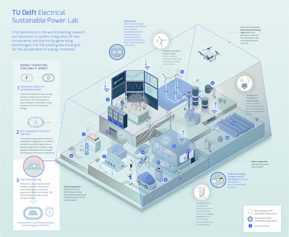 TU Delft – ESP Lab Infographic DEF_web_EN